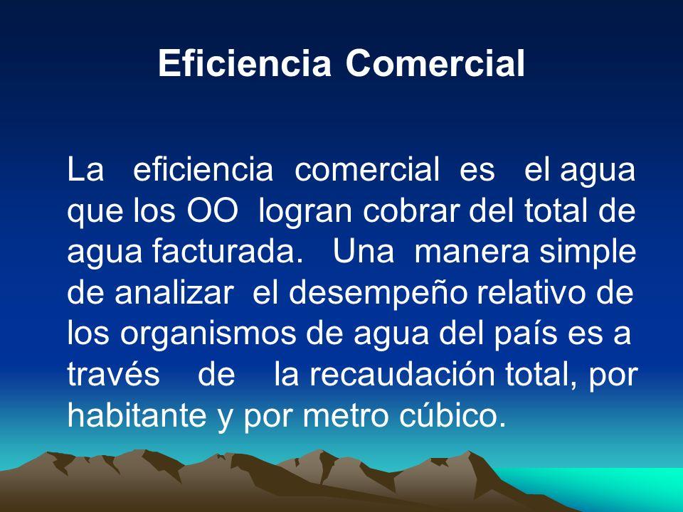 Eficiencia Comercial