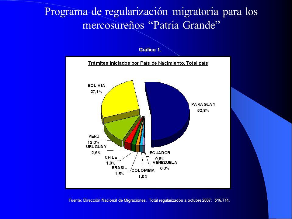 Programa de regularización migratoria para los mercosureños Patria Grande