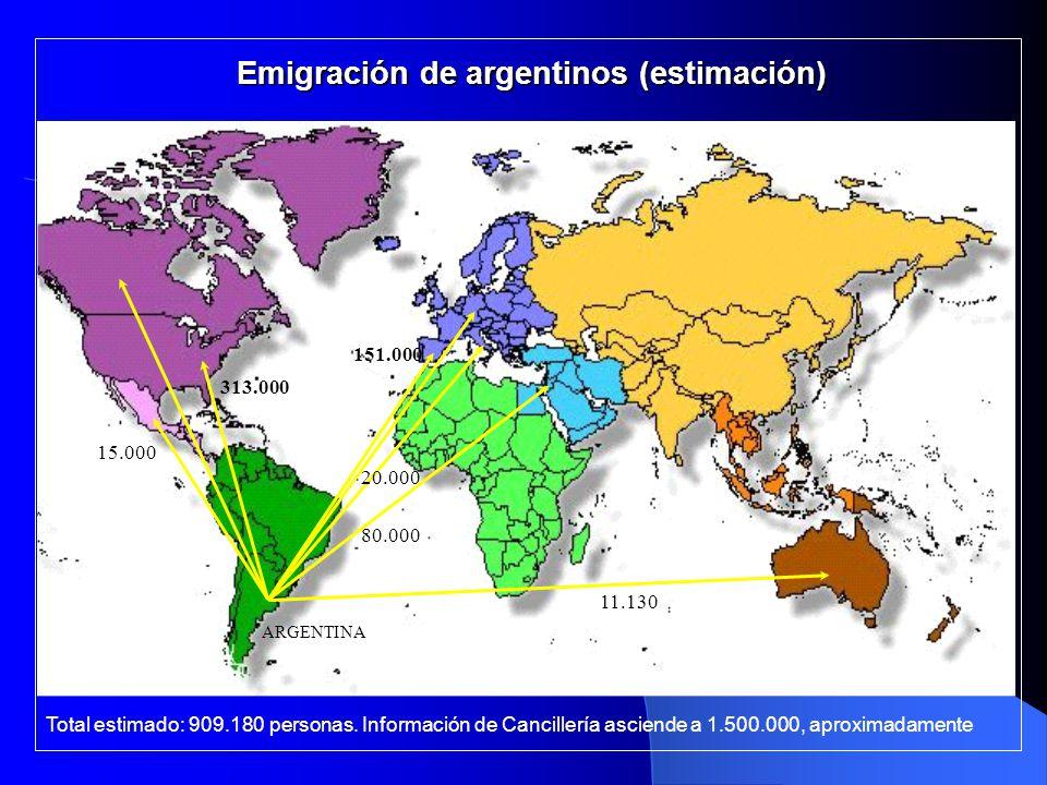 Emigración de argentinos (estimación)