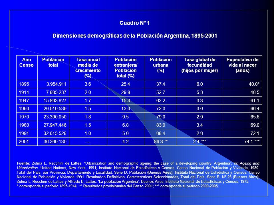 Dimensiones demográficas de la Población Argentina, 1895-2001