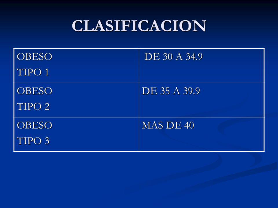 CLASIFICACION OBESO TIPO 1 DE 30 A 34.9 TIPO 2 DE 35 A 39.9 TIPO 3