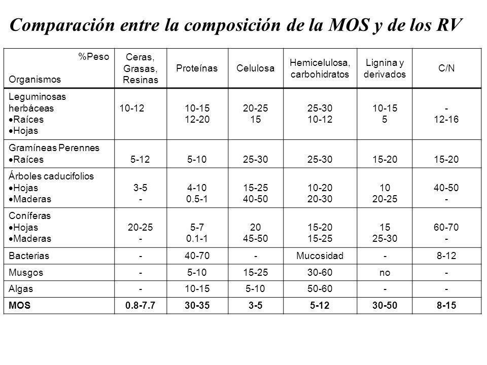 Comparación entre la composición de la MOS y de los RV