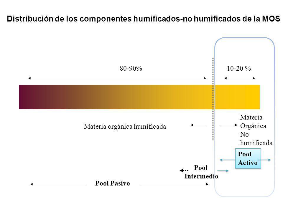 Distribución de los componentes humificados-no humificados de la MOS