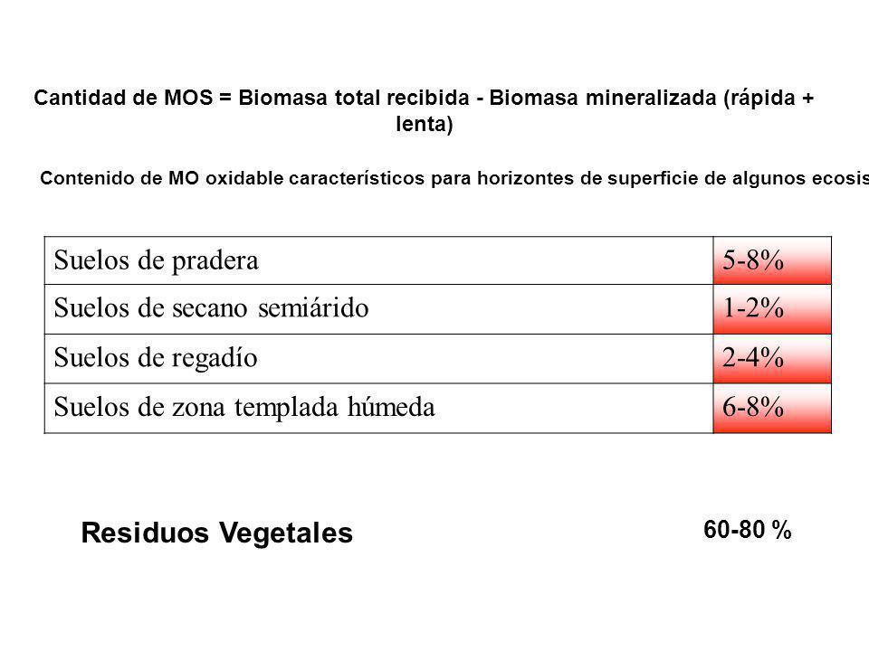 Suelos de secano semiárido 1-2% Suelos de regadío 2-4%