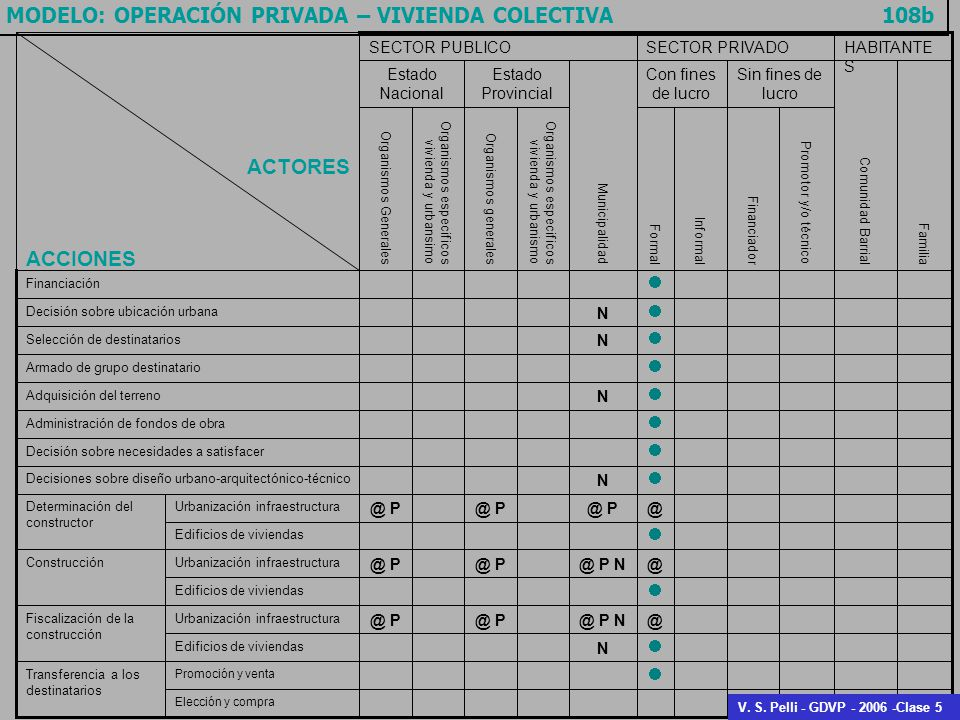 MODELO: OPERACIÓN PRIVADA – VIVIENDA COLECTIVA 108b