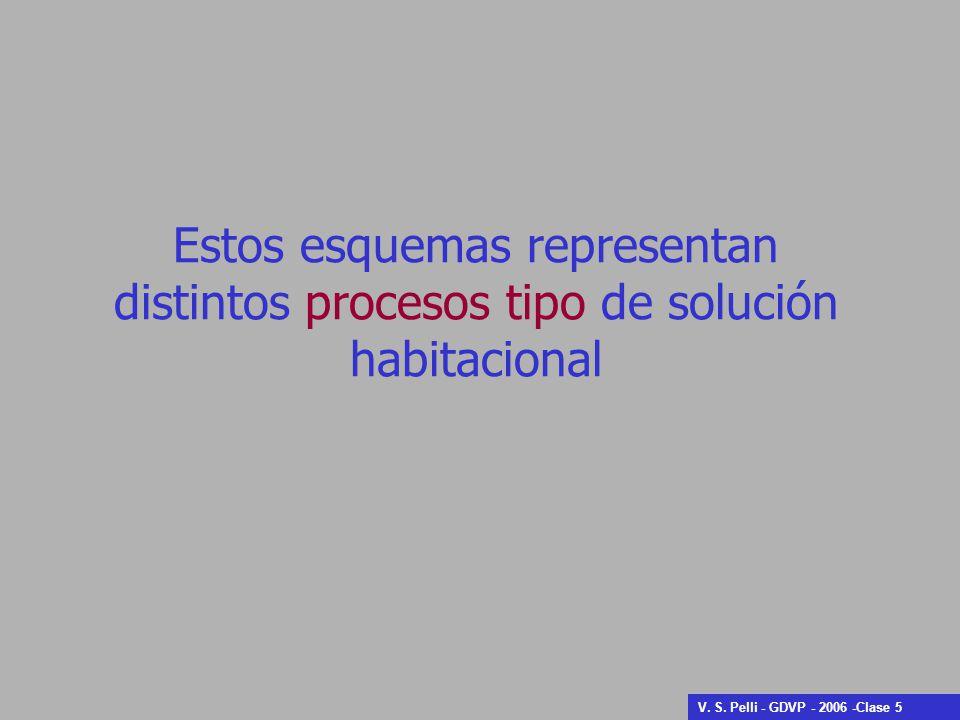 Estos esquemas representan distintos procesos tipo de solución habitacional