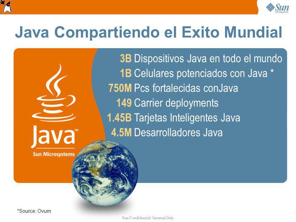 Java Compartiendo el Exito Mundial