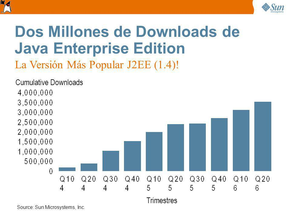 Dos Millones de Downloads de Java Enterprise Edition