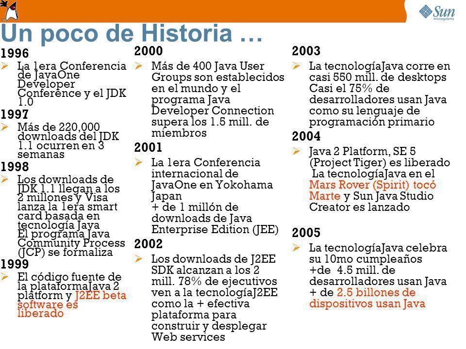 Un poco de Historia … 2000.