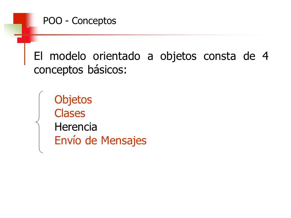 El modelo orientado a objetos consta de 4 conceptos básicos: