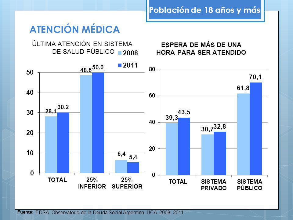 ATENCIÓN MÉDICA Población de 18 años y más