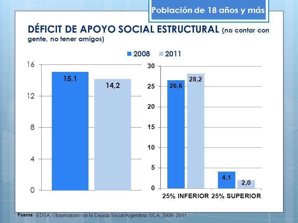 Población de 18 años y más DÉFICIT DE APOYO SOCIAL ESTRUCTURAL (no contar con gente, no tener amigos)