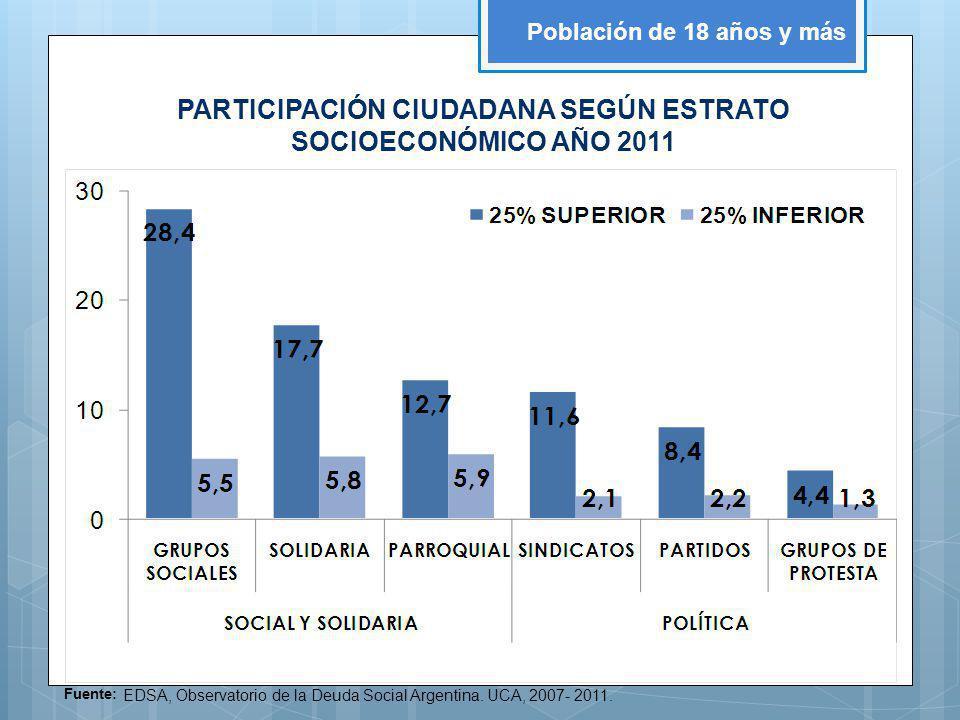 PARTICIPACIÓN CIUDADANA SEGÚN ESTRATO SOCIOECONÓMICO AÑO 2011