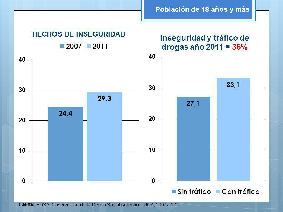 Población de 18 años y más Fuente: EDSA, Observatorio de la Deuda Social Argentina.