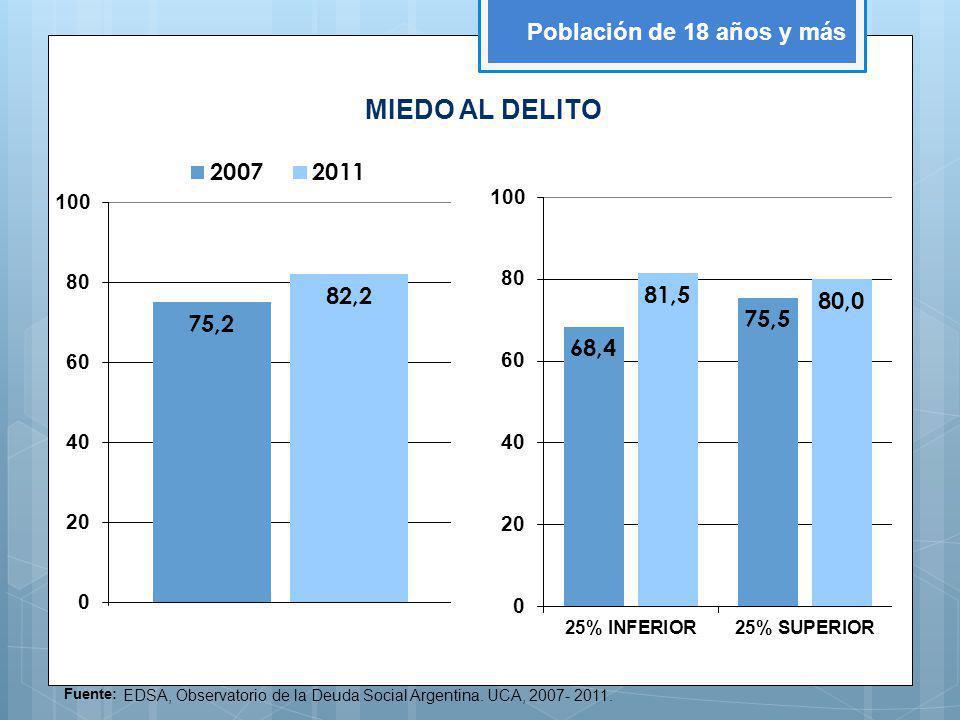 MIEDO AL DELITO Población de 18 años y más