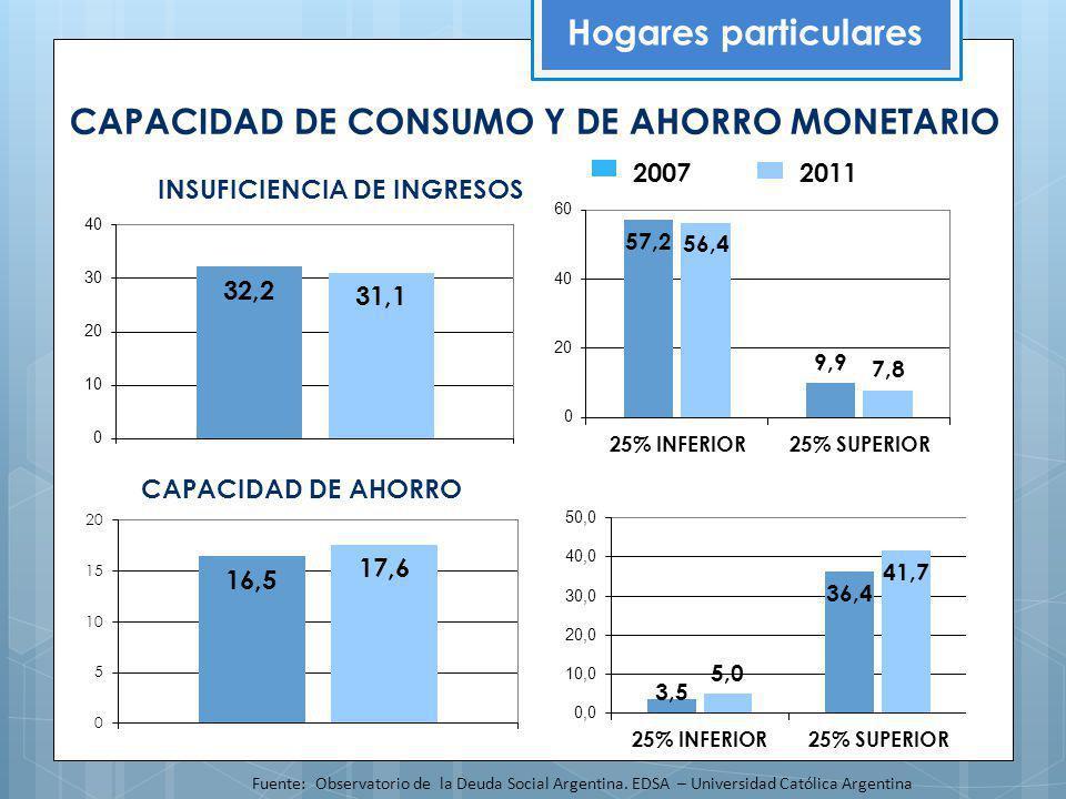 CAPACIDAD DE CONSUMO Y DE AHORRO MONETARIO INSUFICIENCIA DE INGRESOS