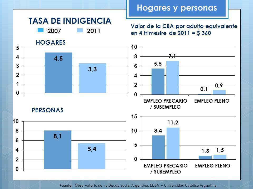 Hogares y personas TASA DE INDIGENCIA 2007 2011 HOGARES PERSONAS