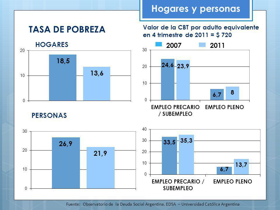 Hogares y personas TASA DE POBREZA HOGARES 2007 2011 PERSONAS