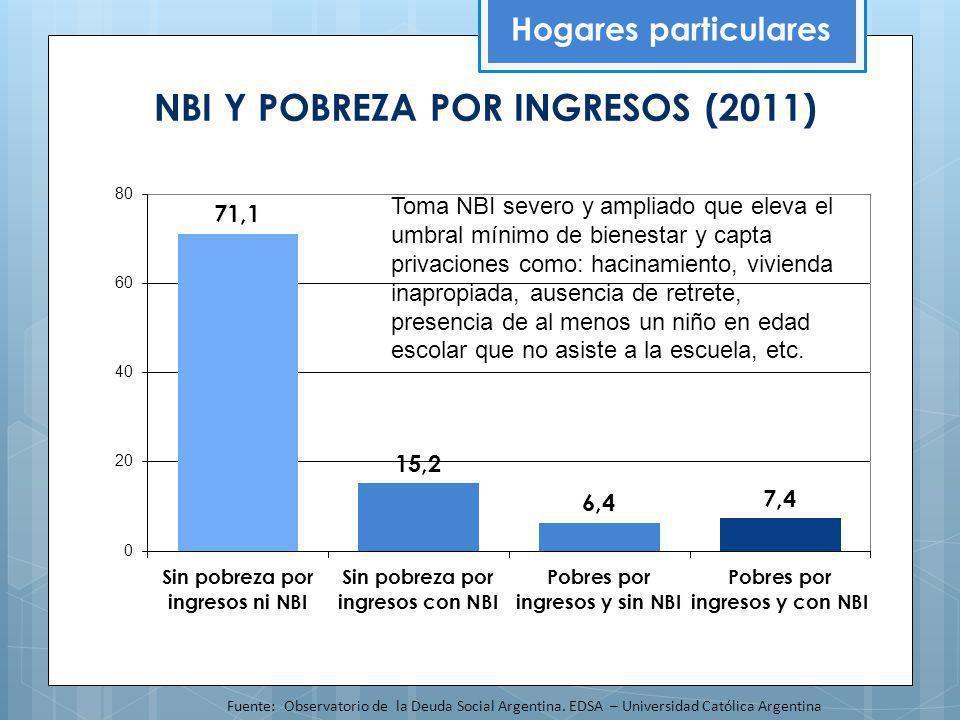 NBI Y POBREZA POR INGRESOS (2011)