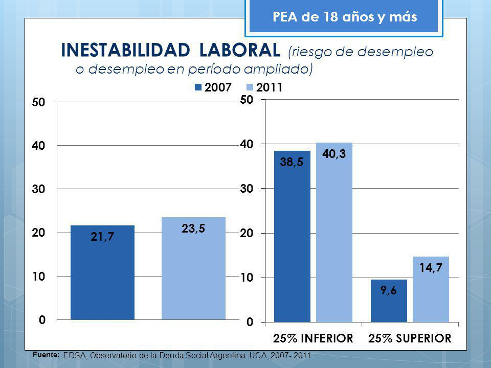 PEA de 18 años y más INESTABILIDAD LABORAL (riesgo de desempleo o desempleo en período ampliado) Fuente: