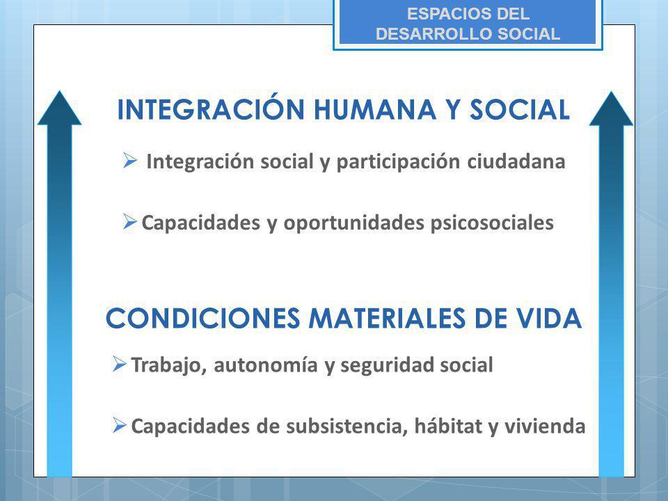 INTEGRACIÓN HUMANA Y SOCIAL CONDICIONES MATERIALES DE VIDA