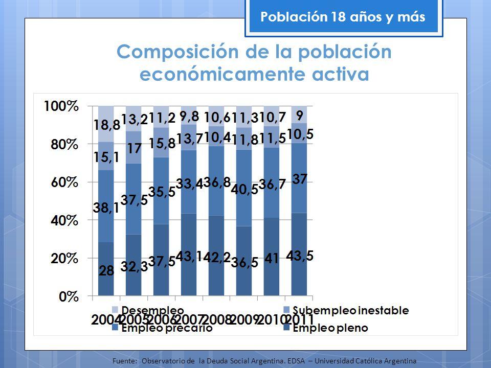 Composición de la población económicamente activa