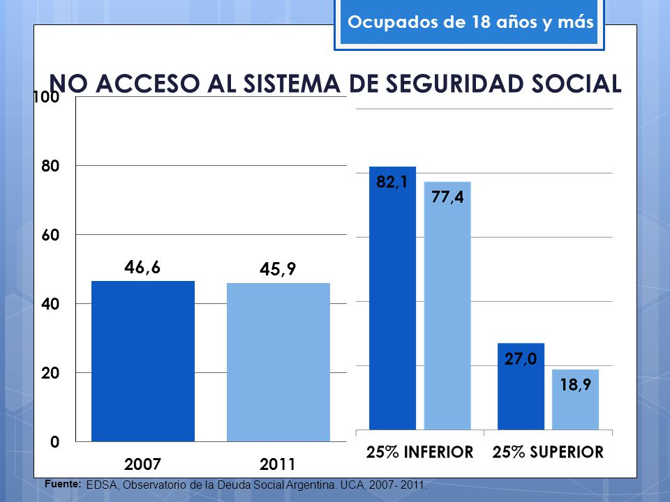 NO ACCESO AL SISTEMA DE SEGURIDAD SOCIAL