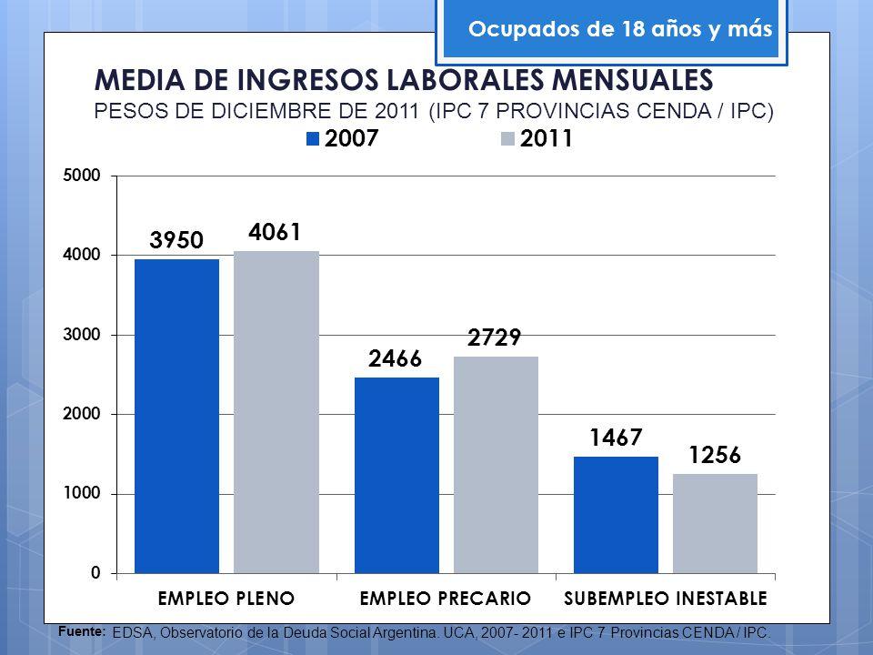 MEDIA DE INGRESOS LABORALES MENSUALES