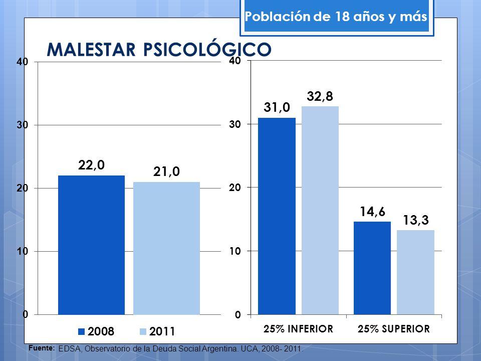 MALESTAR PSICOLÓGICO Población de 18 años y más
