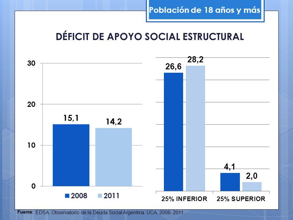 DÉFICIT DE APOYO SOCIAL ESTRUCTURAL