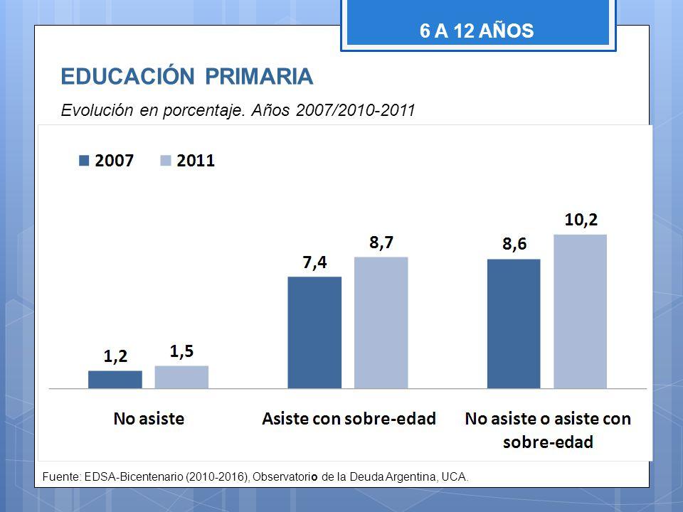 EDUCACIÓN PRIMARIA 6 A 12 AÑOS