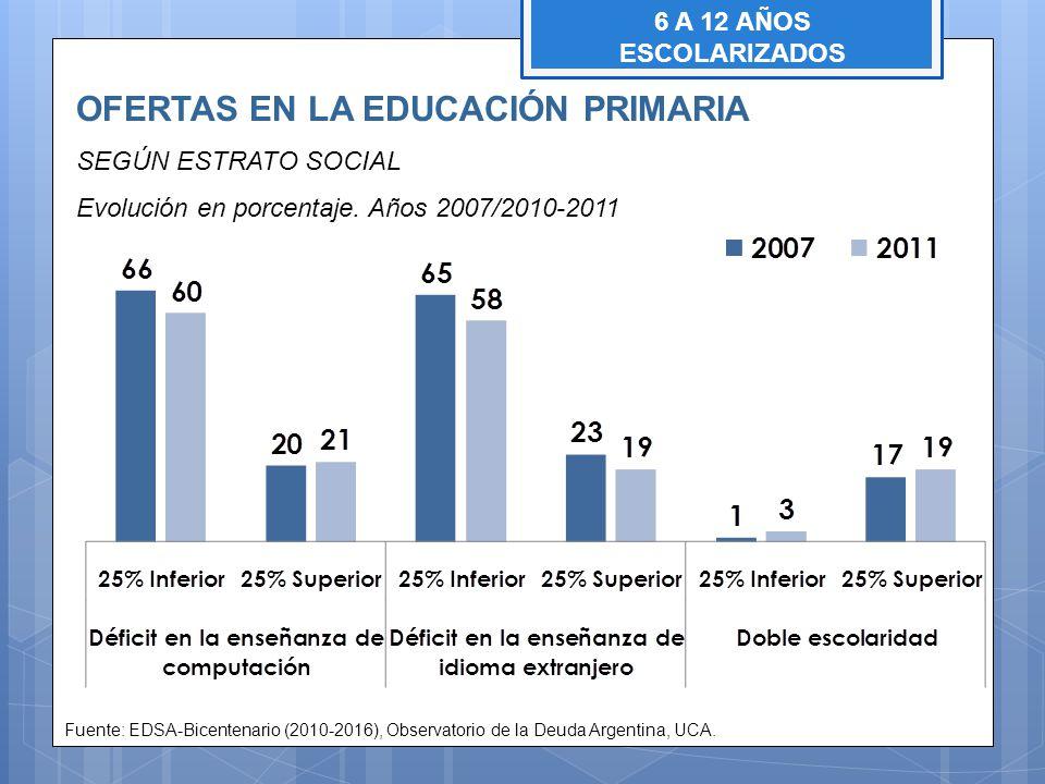 OFERTAS EN LA EDUCACIÓN PRIMARIA