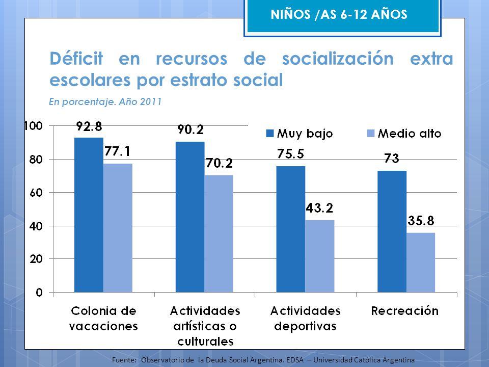 NIÑOS /AS 6-12 AÑOS Déficit en recursos de socialización extra escolares por estrato social. En porcentaje. Año 2011.
