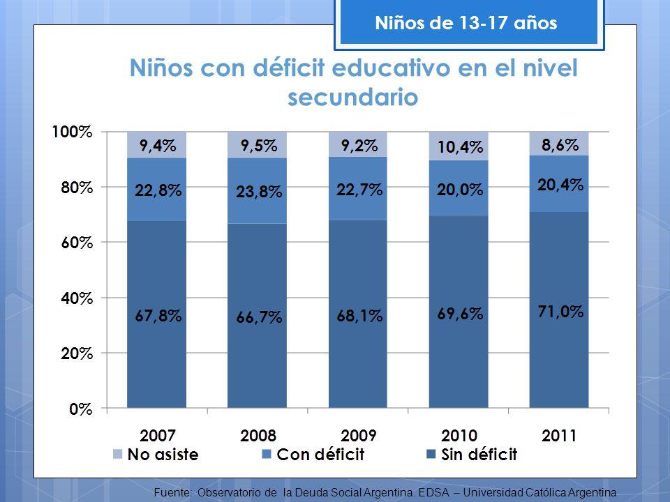 Niños con déficit educativo en el nivel secundario