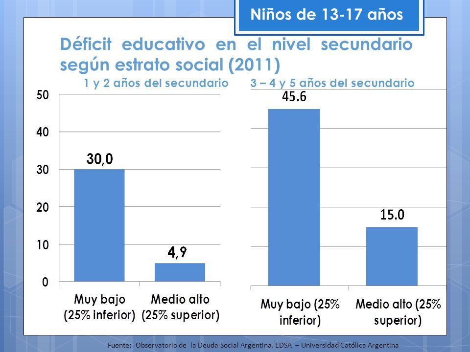 Déficit educativo en el nivel secundario según estrato social (2011)
