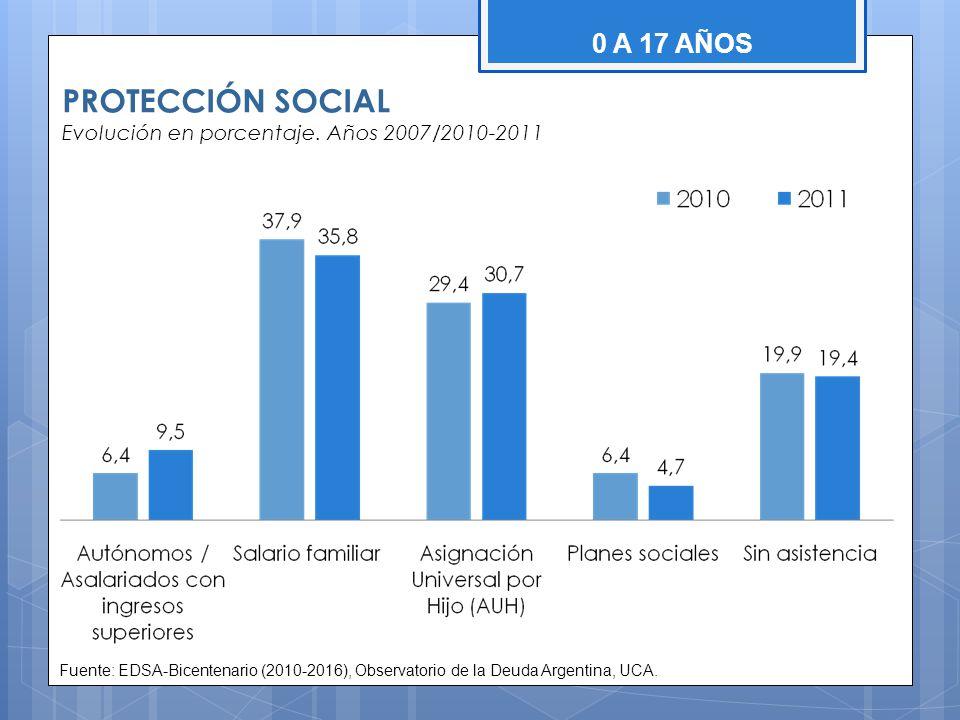 PROTECCIÓN SOCIAL Evolución en porcentaje. Años 2007/2010-2011