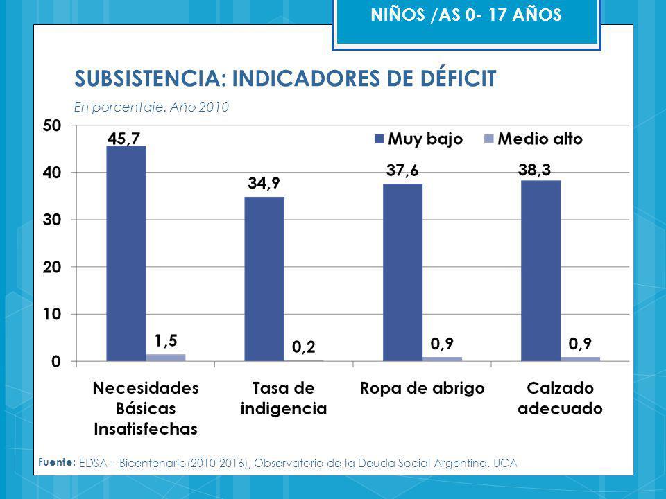 SUBSISTENCIA: INDICADORES DE DÉFICIT