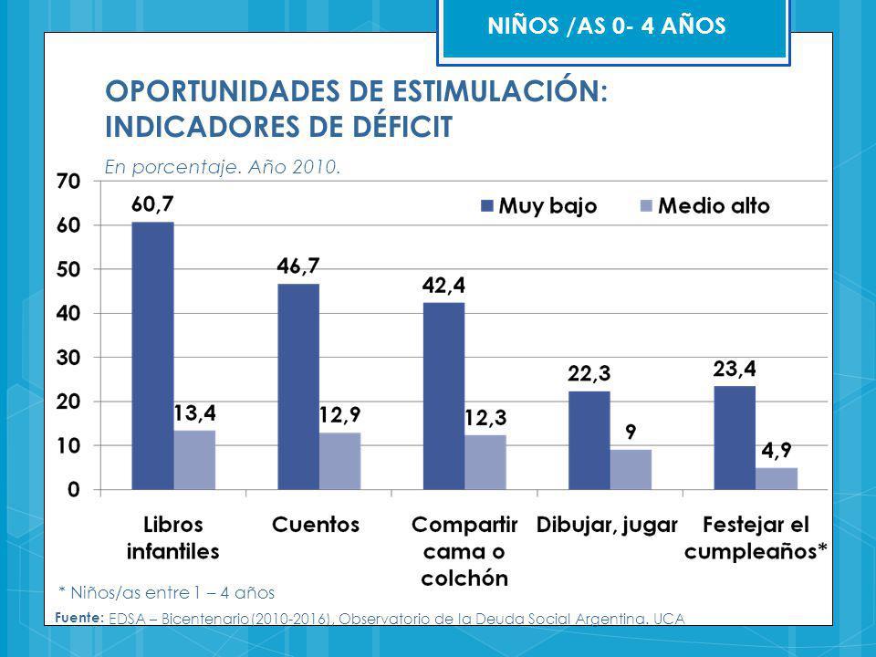 OPORTUNIDADES DE ESTIMULACIÓN: INDICADORES DE DÉFICIT