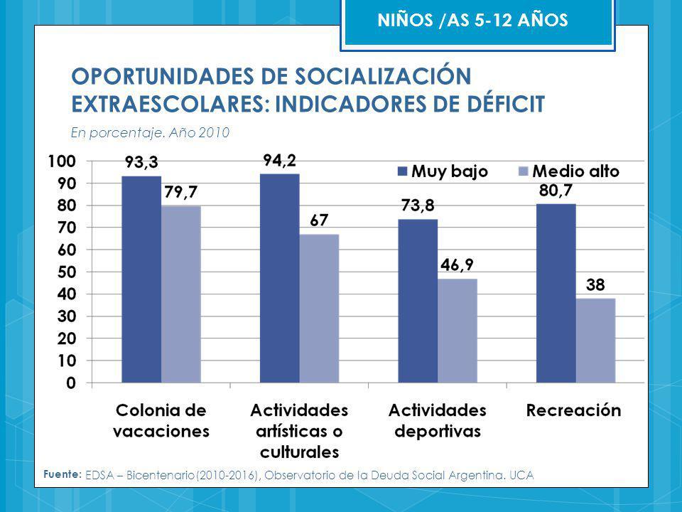 OPORTUNIDADES DE SOCIALIZACIÓN EXTRAESCOLARES: INDICADORES DE DÉFICIT