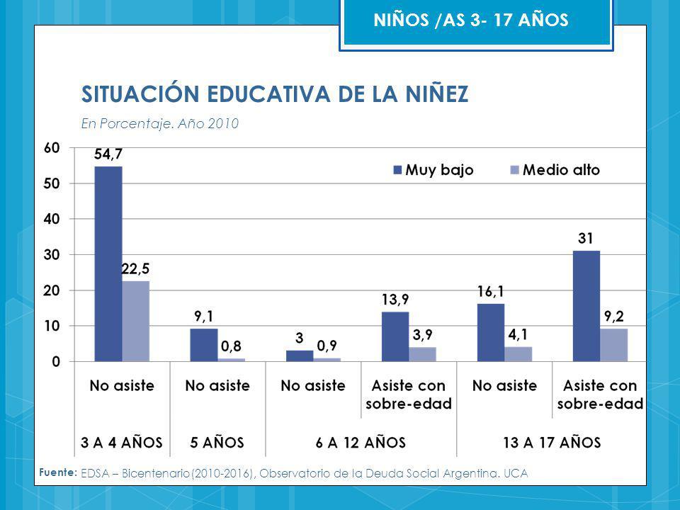 SITUACIÓN EDUCATIVA DE LA NIÑEZ