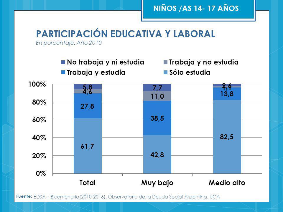 PARTICIPACIÓN EDUCATIVA Y LABORAL