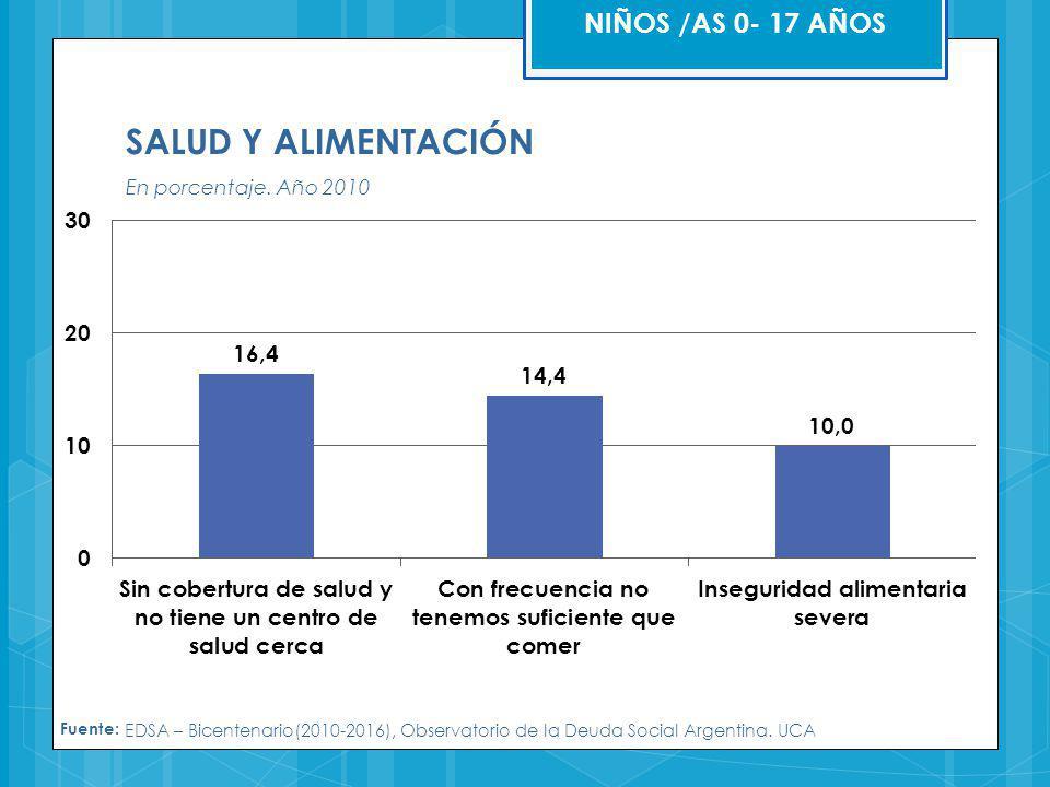 SALUD Y ALIMENTACIÓN NIÑOS /AS 0- 17 AÑOS En porcentaje. Año 2010