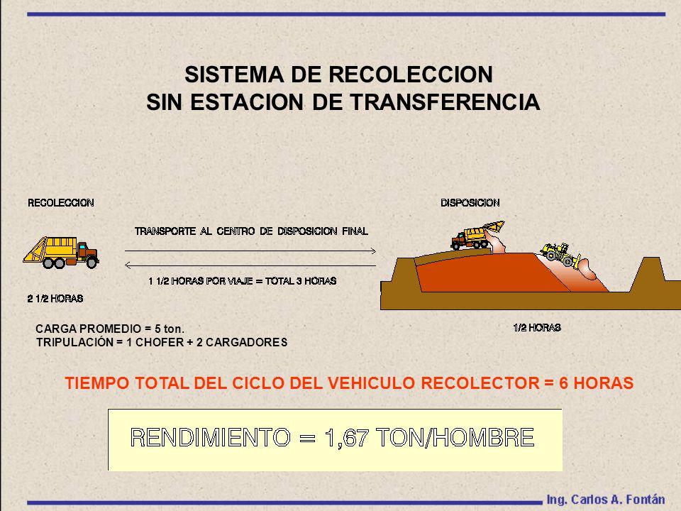 SISTEMA DE RECOLECCION SIN ESTACION DE TRANSFERENCIA