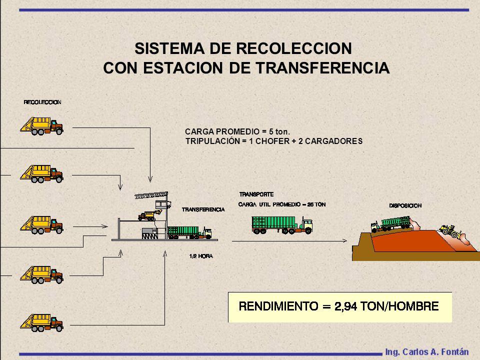 SISTEMA DE RECOLECCION CON ESTACION DE TRANSFERENCIA