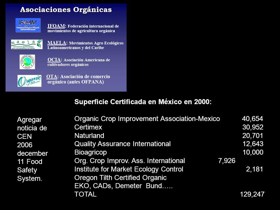 Superficie Certificada en México en 2000: