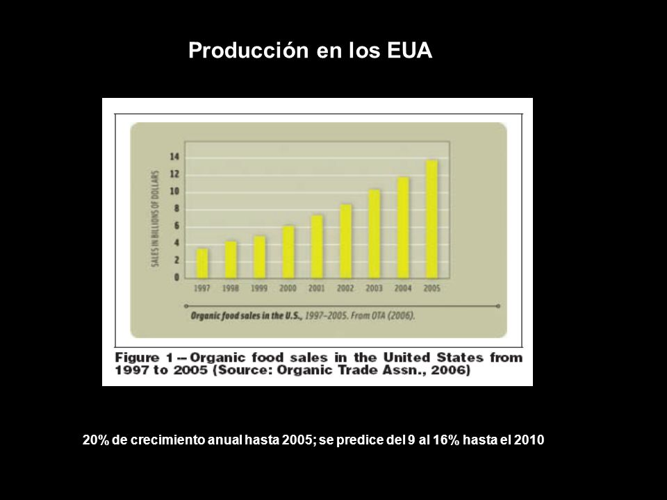 Producción en los EUA 20% de crecimiento anual hasta 2005; se predice del 9 al 16% hasta el 2010