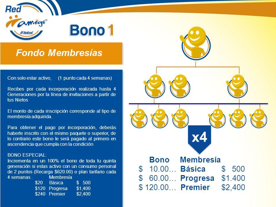 x4 Fondo Membresías Bono Membresía $ 10.00… Básica $ 500