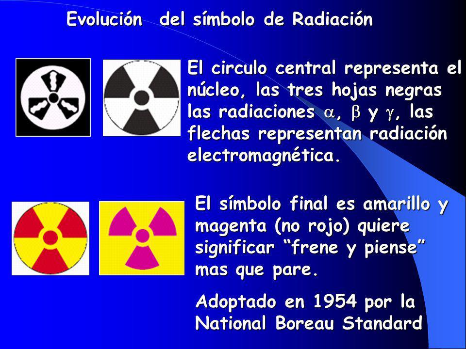 Evolución del símbolo de Radiación