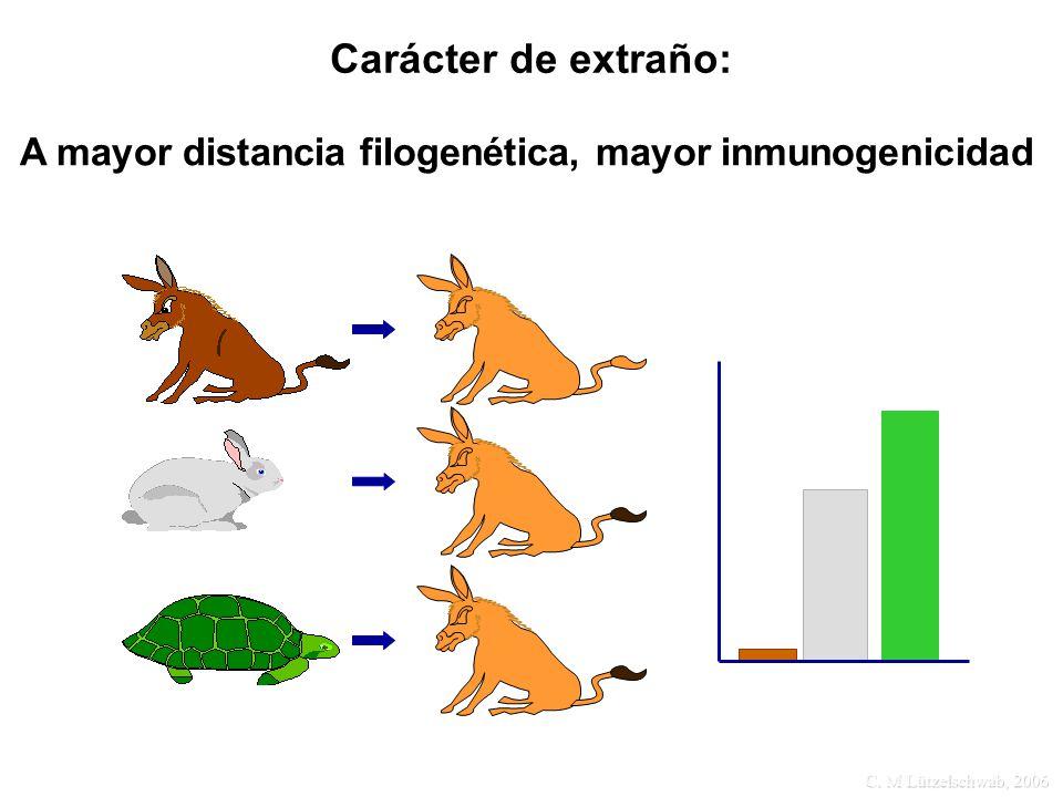 Carácter de extraño: A mayor distancia filogenética, mayor inmunogenicidad