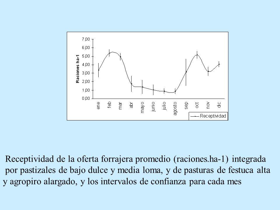 Receptividad de la oferta forrajera promedio (raciones.ha-1) integrada